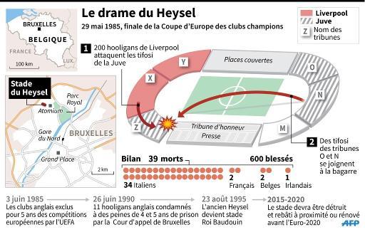 Le drame du Heysel en infographie